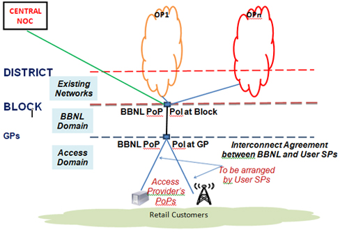 Nofn Concept Diagram Ministry Of Communications Information